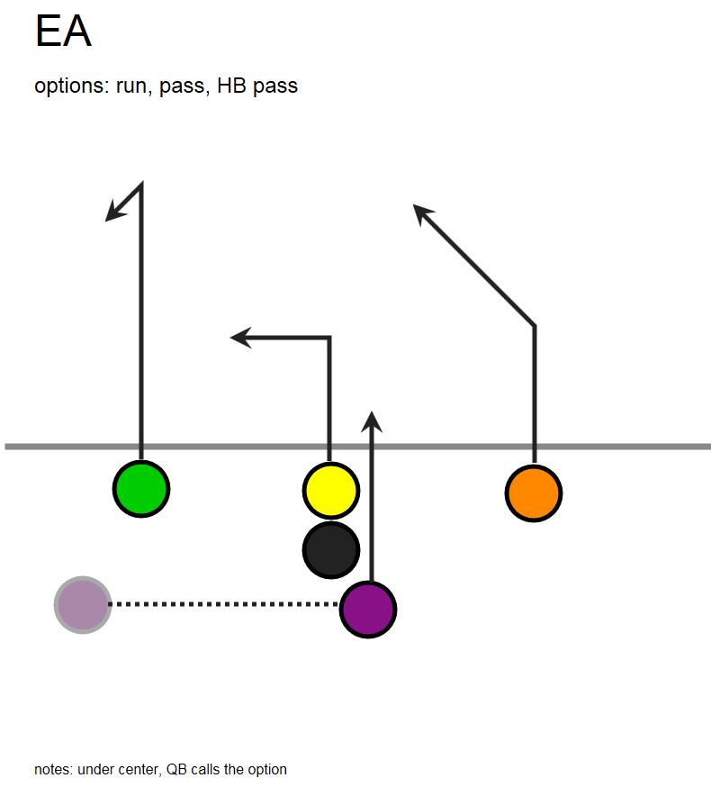 Football Play Diagram Circle 5 Trusted Wiring Diagram